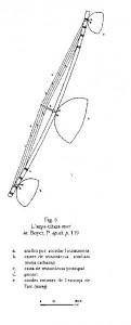 Instrument mvet